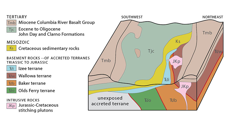 Schematic block diagram illustrating principal rock units and terrains of the Blue Mountains. Courtesy Miller, M.B., Roadside Geology of Oregon, 2nd ed., 2014